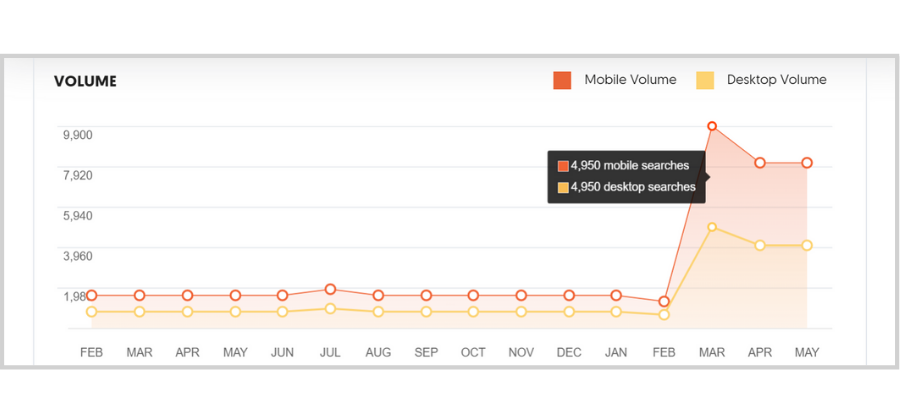 Free Tools and Tips to Get the Right Traffic - ubersuggest search volume
