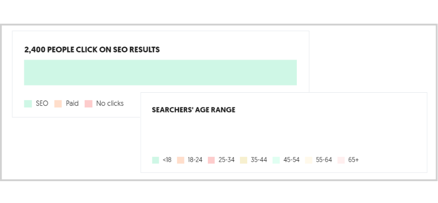 Free Tools and Tips to Get the Right Traffic - ubersuggest seo results