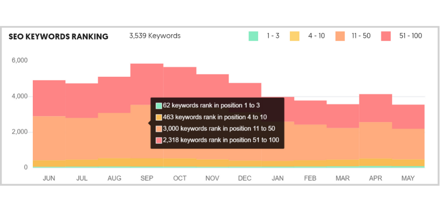 Free tools and tips to get the right traffic - ubersuggest seo keywords ranking